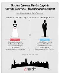 new york times weddings you ve got to see these the new york times marriage stats