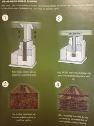 Bamboo Flooring Las Vegas Carpet Express U0027 Flooring Blog Page 10 Of 47 Keeping You