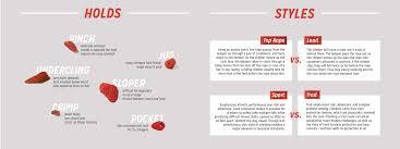 climbing infographic u2014 jenna krackenberger