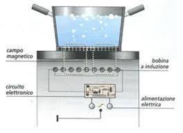 a induzione piano di cottura saracino arreda 盪 induzione attrazione magnetica