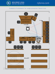 courtroom schematics ediscovery trial technology copying