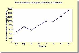 Period 3 Periodic Table 6 Answers How To Describe The Trends In The First Ionization