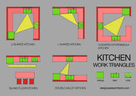 kitchen work triangle in different types andrea outloud