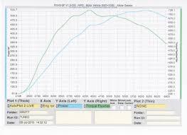 nissan 370z turbo kit australia dyno numbers 13psi nissan 350z forum nissan 370z tech forums