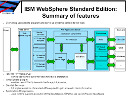practical web application architectures using ibm websphere ppt