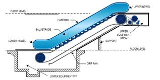 escalators basic components part one electrical knowhow