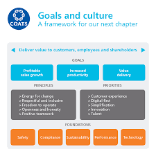 coats about us vision goals and culture