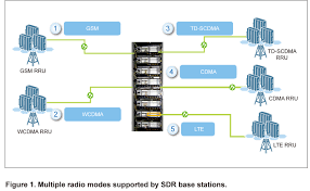 Radio Base Station Equipment For Gsm Next Generation Sdr The Choice For Future Oriented Radio Networks