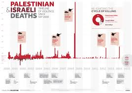 palestinian and israeli deaths timeline of violence since