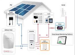 6kw solar kit lg315 mono x neon panels solaredge optimizers