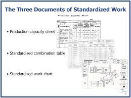 standardized work the foundation for kaizen