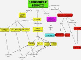 glucidi alimenti i carboidrati