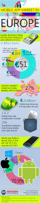 mobile app market in europe infographic