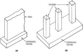 what do you mean by foundation in a building basic civil