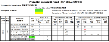 Field Inspection Report Template by An Inspector In A Factory