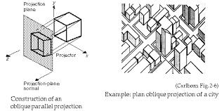 oblique projections