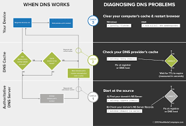 How Dns Works by Diagnosing Dns Problems New Media Campaigns