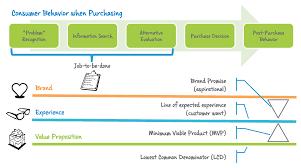 customer experience innovation archives imagine go