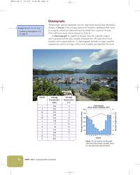 climatographs cobb learning