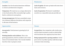 Resume Strengths Examples by Swot Analysis Examples Bplans