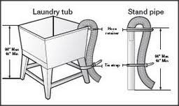 how to install a laundry sink 41 installing washer drain hose how to install a washing machine