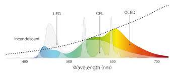 Spectrum Lighting Aerelight Oled Lighting Technology