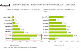 U S B2c E Commerce Volume 2015 Statistic Cosmetics Market In China On E Commerce In 2014 Marketing China