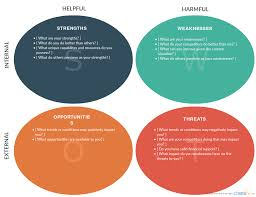 swot analysis vs gap analysis what are they and there usages