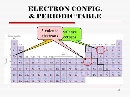 Valence Electrons On Periodic Table Chapter 9 Electrons In Atoms And The Periodic Table Ppt Video