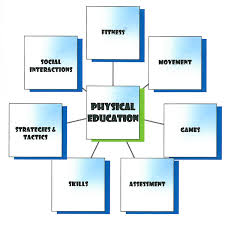 Curriculum Mapping 116 7 Physical Education Grade 5 5 Physical Activity And