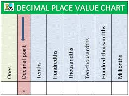 decimal place value chart