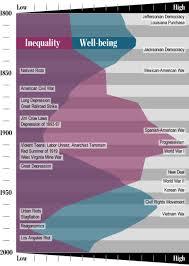 history tells us where the wealth gap leads aeon essays