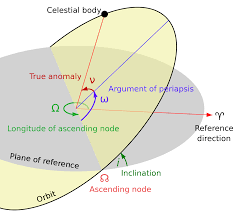 orbital plane astronomy wikipedia