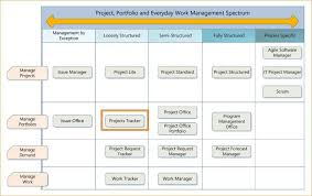 free project management dashboard sharepoint dashboard examples