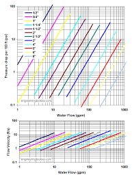 pipe friction loss table steel pipes schedule 80 friction loss and velocity diagrams