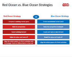 Blue Ocean Strategy Ppt Blue Ocean Strategy Slideshop Download Slideshop Free