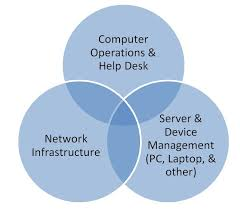 Service Desk Operations Manager Job Description What Does It Operations Management Do Itops Joe Hertvik Tech