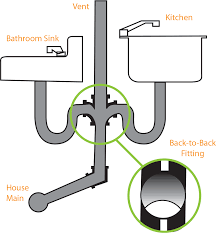 back to back sinks solutions to sewer drain problems total c drain treatment for