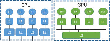 memory hierarchy for gpu acceleration bsc cns