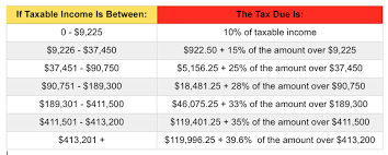 sales tax table 2016 irs announces 2015 tax brackets standard deduction amounts and more