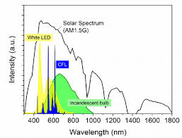 Incandescent Light Spectrum 3 Answers What Is The Difference Between The Sun U0027s Light Rays