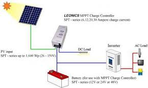 solar based solar power generation projects for engineering students