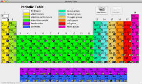 how is the periodic table organized a walk through the periodic table