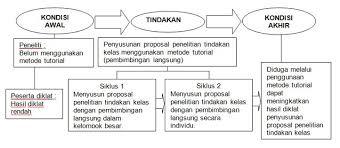 contoh membuat proposal riset optimalisasi kemampuan penyusunan proposal penelitian tindakan kelas