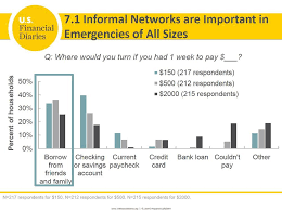 Formal Credit And Informal Credit usfd sheds light on informal lending u s financial diaries