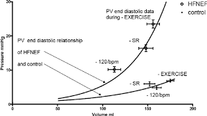 role of left ventricular stiffness in heart failure with normal