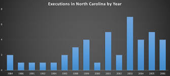 quotes about death penalty cost death penalty debate picks up steam wunc