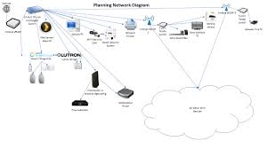 100 home network design diagram network layout floor plans