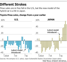 toyota us sales toyota s prius pays price for cheap gasoline wsj