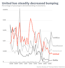 United Airline Stock These Airlines Bump The Most Passengers Involuntarily United Isn